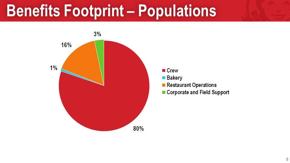 6 Benefits Footprint – PopulationsBenefits Footprint – Populations
