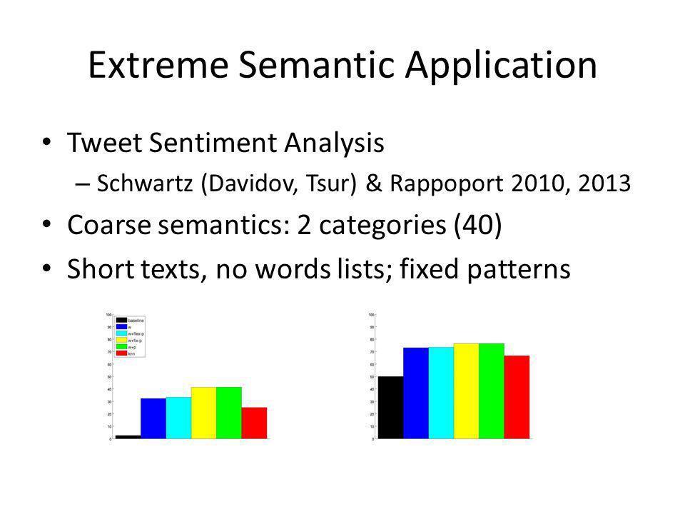 Extreme Semantic Application Tweet Sentiment Analysis – Schwartz (Davidov, Tsur) & Rappoport 2010, 2013 Coarse semantics: 2 categories (40) Short texts, no words lists; fixed patterns