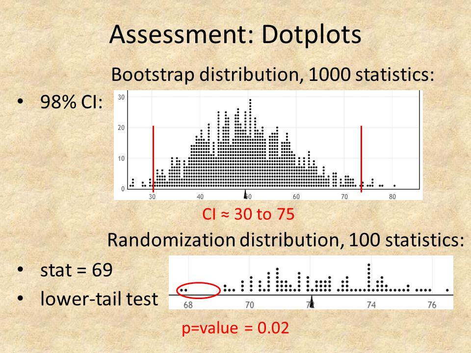 Assessment: Dotplots 98% CI: Bootstrap distribution, 1000 statistics: stat = 69 lower-tail test Randomization distribution, 100 statistics: p=value =