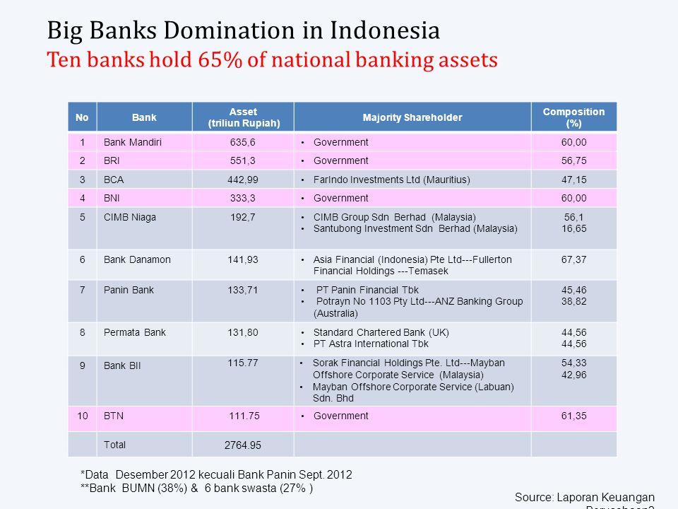 Big Banks Domination in Indonesia Ten banks hold 65% of national banking assets *Data Desember 2012 kecuali Bank Panin Sept.