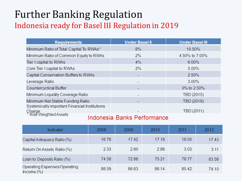 Further Banking Regulation Indonesia ready for Basel III Regulation in 2019 RequirementsUnder Basel IIUnder Basel III Minimum Ratio of Total Capital To RWAs*8%10.50% Minimum Ratio of Common Equity to RWAs2%4.50% to 7.00% Tier I capital to RWAs4%6.00% Core Tier I capital to RWAs2%5.00% Capital Conservation Buffers to RWAs-2.50% Leverage Ratio-3.00% Countercyclical Buffer-0% to 2.50% Minimum Liquidity Coverage Ratio-TBD (2015) Minimum Net Stable Funding Ratio-TBD (2018) Systemically important Financial Institutions Charge-TBD (2011) Indicator20082009201020112012 Capital Adequacy Ratio (%) 16.76 17.42 17.18 16.05 17.43 Return On Assets Ratio (%) 2.33 2.60 2.86 3.03 3.11 Loan to Deposits Ratio (%) 74.58 72.88 75.21 78.77 83.58 Operating Expenses/Operating Income (%) 88.59 86.63 86.14 85.42 74.10 Indonesia Banks Performance * Risk Weighted Assets