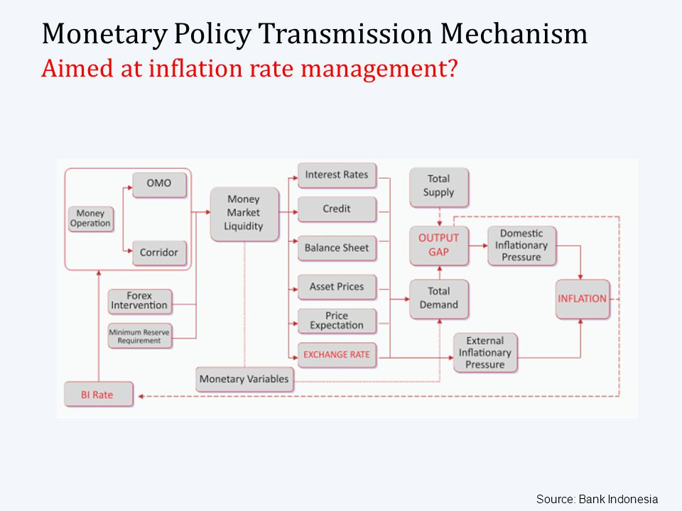 Monetary Policy Transmission Mechanism Aimed at inflation rate management? Source: Bank Indonesia