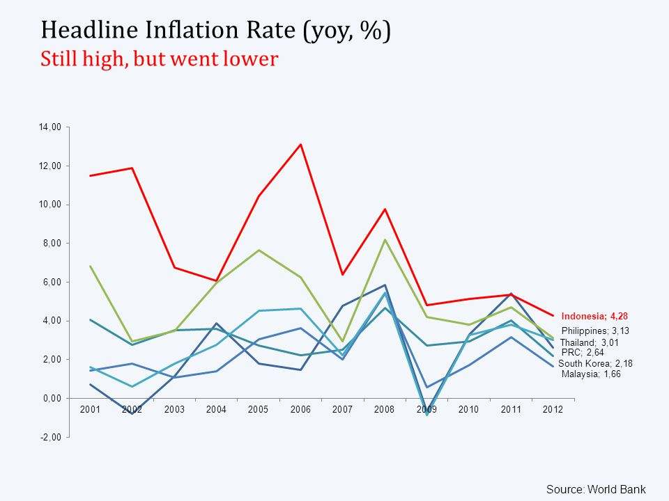 Headline Inflation Rate (yoy, %) Still high, but went lower Source: World Bank