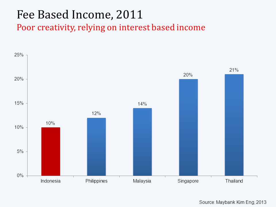 Fee Based Income, 2011 Poor creativity, relying on interest based income Source: Maybank Kim Eng, 2013