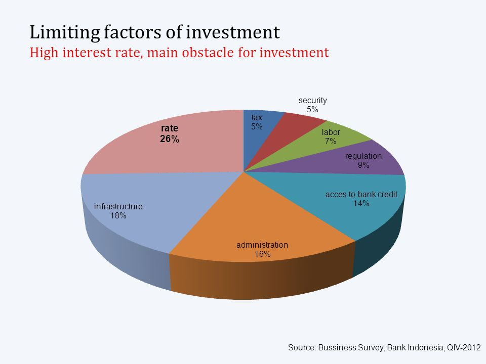 Limiting factors of investment High interest rate, main obstacle for investment Source: Bussiness Survey, Bank Indonesia, QIV-2012