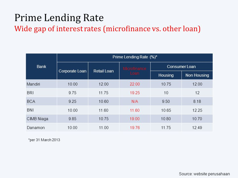 Prime Lending Rate Wide gap of interest rates (microfinance vs. other loan) Bank Prime Lending Rate (%)* Corporate LoanRetail Loan Microfinance Loan C