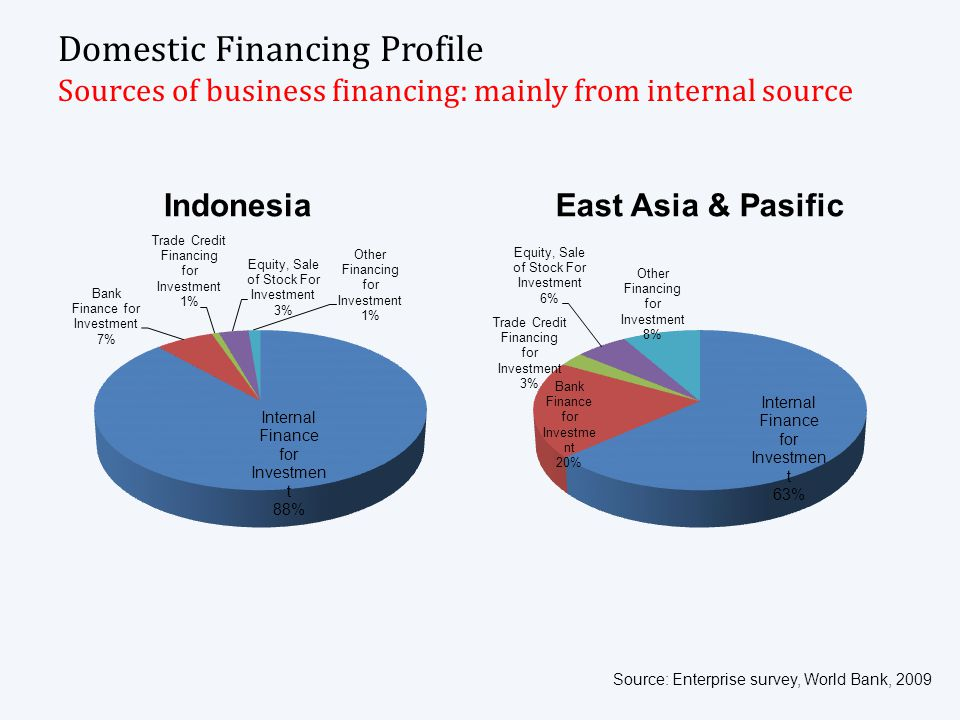 Domestic Financing Profile Sources of business financing: mainly from internal source IndonesiaEast Asia & Pasific Source: Enterprise survey, World Ba