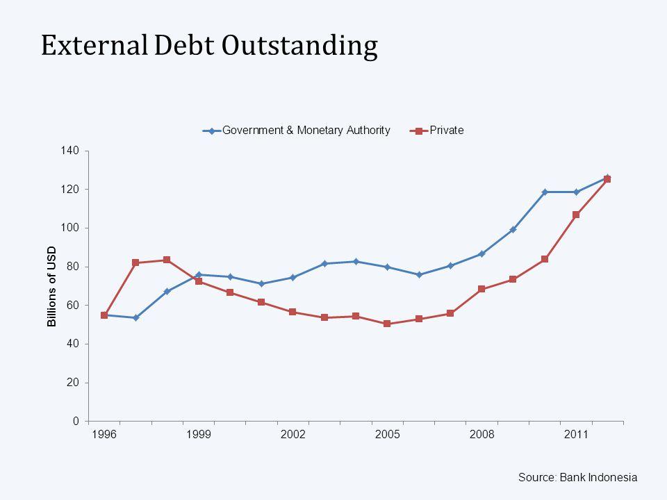 External Debt Outstanding Source: Bank Indonesia