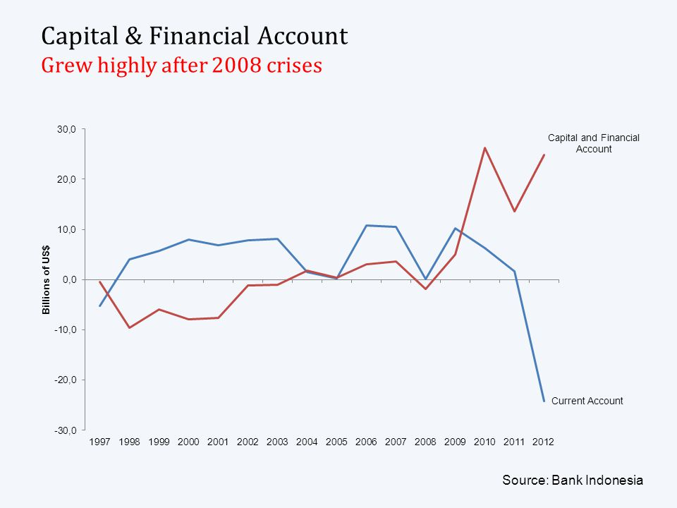 Capital & Financial Account Grew highly after 2008 crises Source: Bank Indonesia