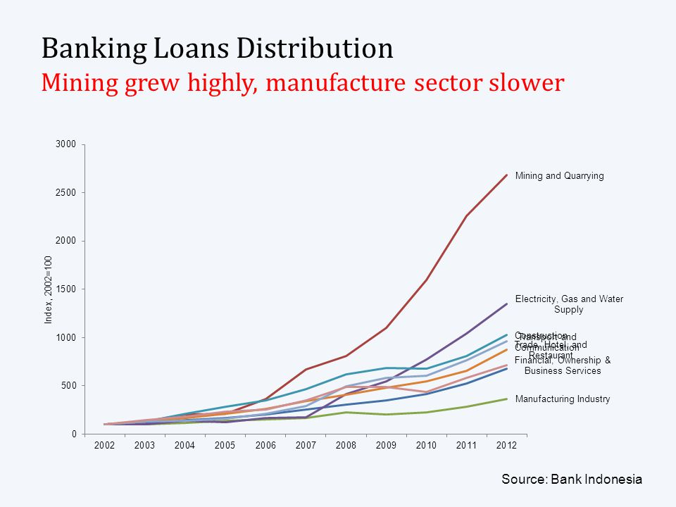Banking Loans Distribution Mining grew highly, manufacture sector slower Source: Bank Indonesia