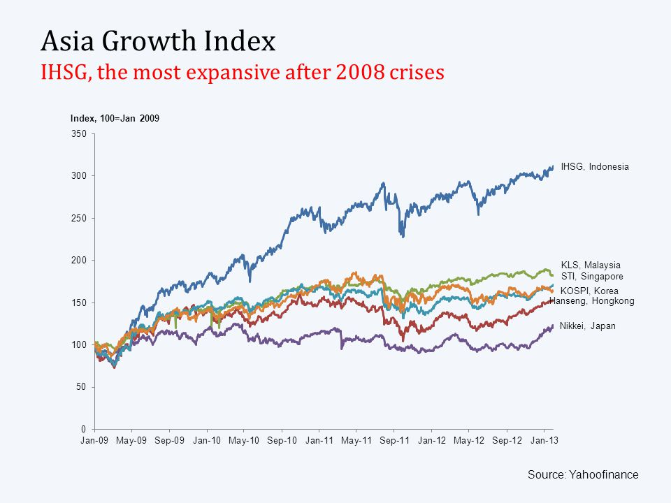 Asia Growth Index IHSG, the most expansive after 2008 crises Source: Yahoofinance