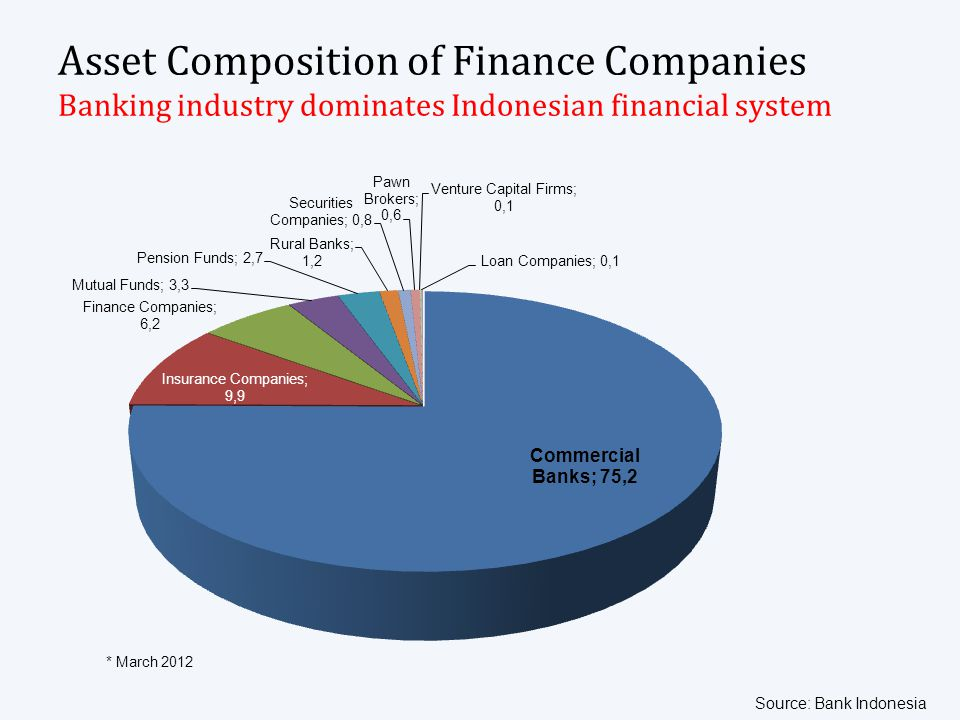 Asset Composition of Finance Companies Banking industry dominates Indonesian financial system * March 2012 Source: Bank Indonesia