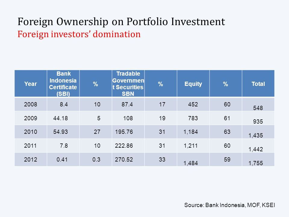Foreign Ownership on Portfolio Investment Foreign investors domination Year Bank Indonesia Certificate (SBI) % Tradable Governmen t Securities SBN %Eq