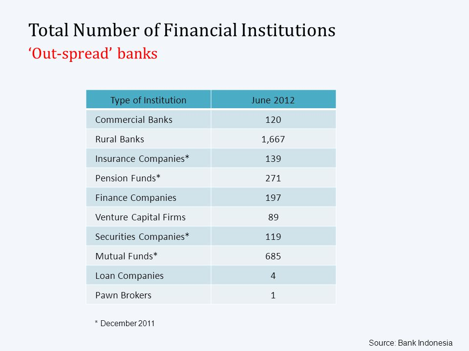 Total Number of Financial Institutions Out-spread banks Type of InstitutionJune 2012 Commercial Banks120 Rural Banks1,667 Insurance Companies*139 Pens