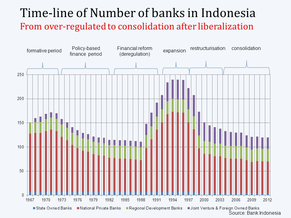 Issuance Volume of Bond Market, 2012 Bonds as financing resources in Indonesia: Very Low Source: ADB