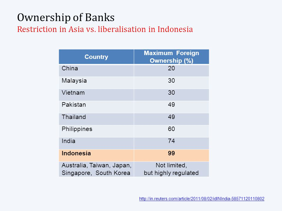 Charactersitics of Indonesian Banking Dominated by big depositors over Rp.