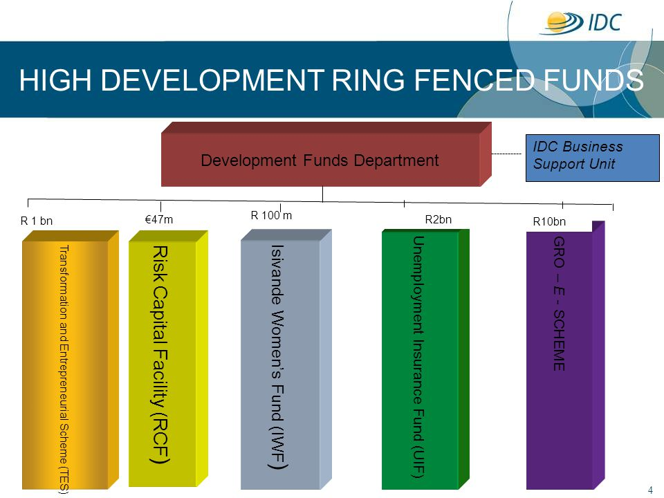 4 Development Funds Department Transformation and Entrepreneurial Scheme (TES) 47m HIGH DEVELOPMENT RING FENCED FUNDS R 100 m Isivande Womens Fund (IW
