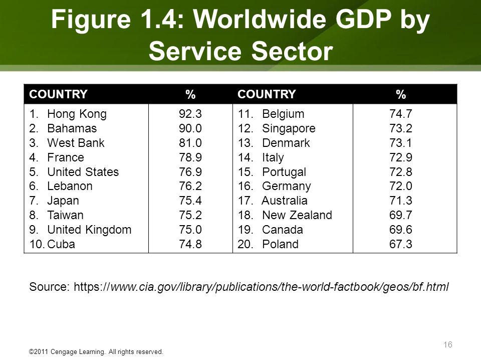 COUNTRY% % 1.Hong Kong 2.Bahamas 3.West Bank 4.France 5.United States 6.Lebanon 7.Japan 8.Taiwan 9.United Kingdom 10.Cuba 92.3 90.0 81.0 78.9 76.9 76.