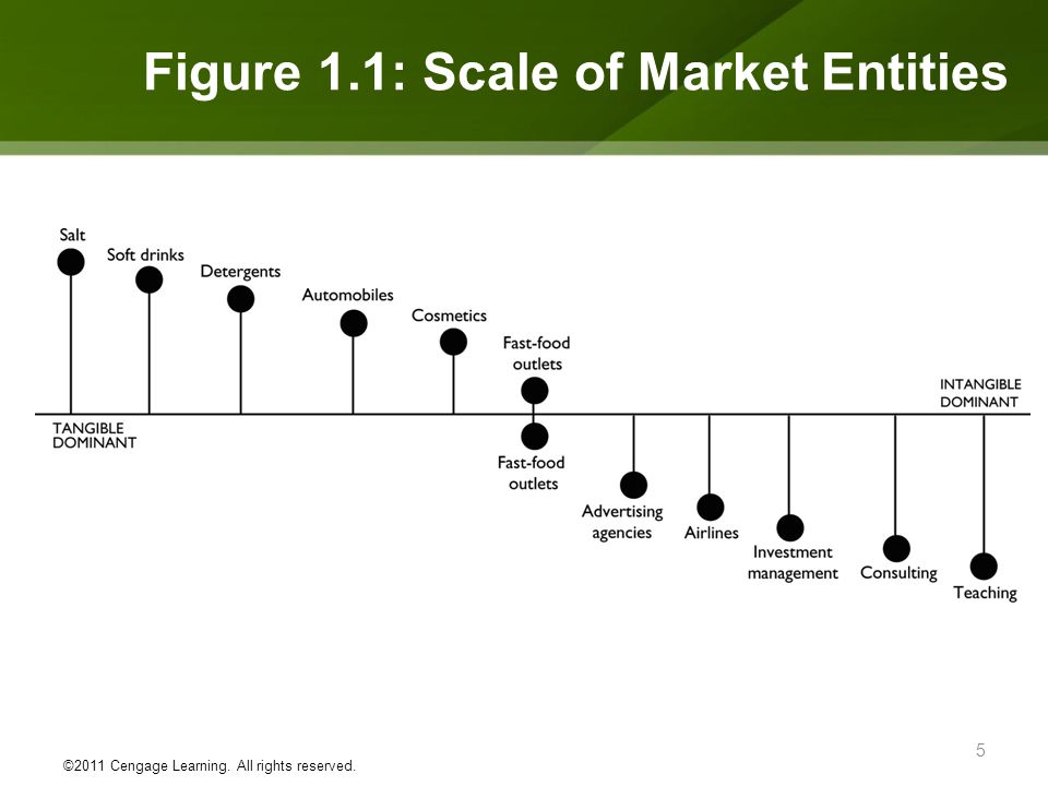 Figure 1.1: Scale of Market Entities ©2011 Cengage Learning. All rights reserved. 5