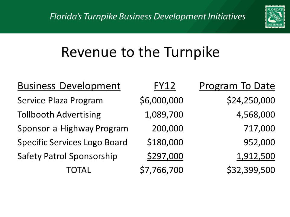 Business Development Service Plaza Program Tollbooth Advertising Sponsor-a-Highway Program Specific Services Logo Board Safety Patrol Sponsorship TOTAL Program To Date $24,250,000 4,568,000 717,000 952,000 1,912,500 $32,399,500 30 FY12 $6,000,000 1,089,700 200,000 $180,000 $297,000 $7,766,700 Revenue to the Turnpike
