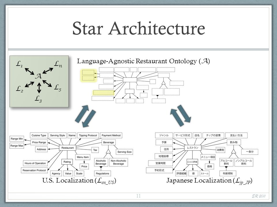 Language-Agnostic Restaurant Ontology ( A ) Star Architecture U.S.
