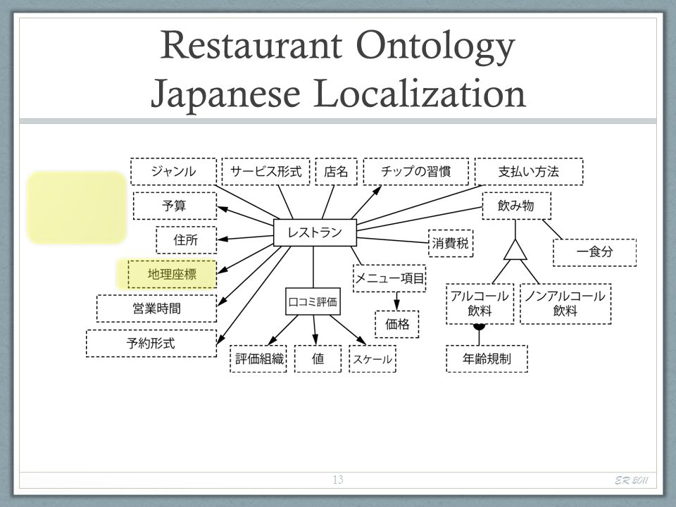Restaurant Ontology Japanese Localization ER