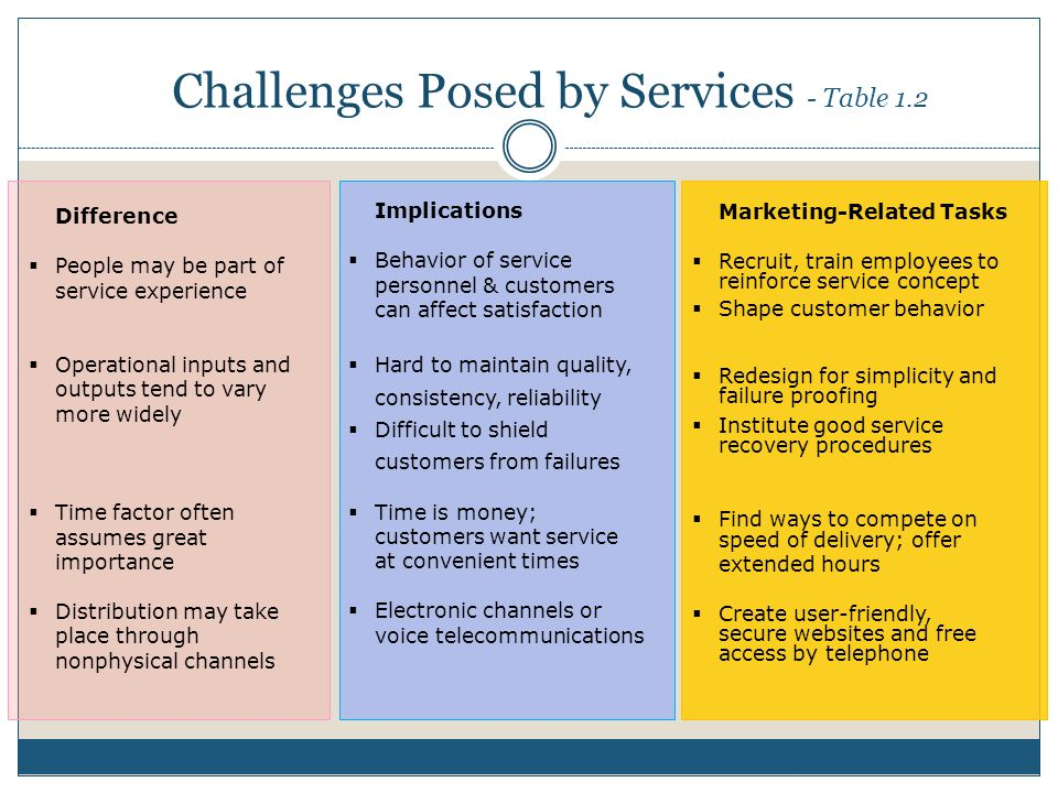 Challenges Posed by Services - Table 1.2 Implications Behavior of service personnel & customers can affect satisfaction Hard to maintain quality, cons