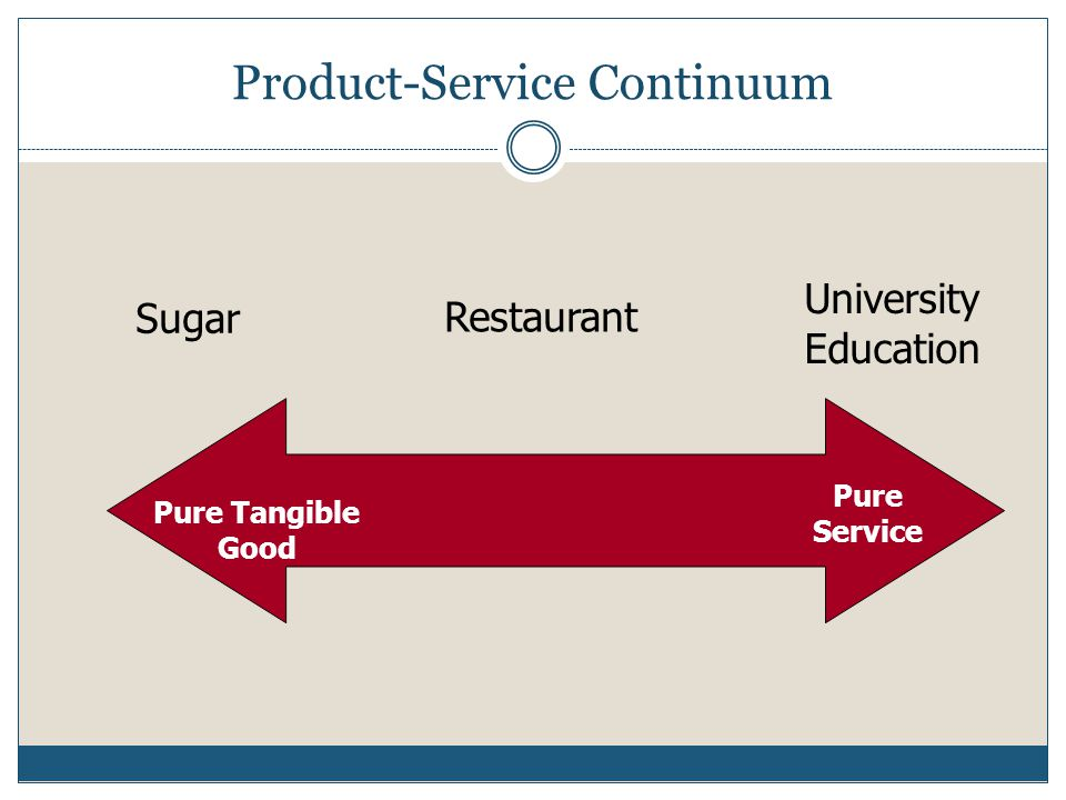 The 7 Ps of services marketing Product/service elements Place and time Price and other user outlays Promotion and education Process Physical environment People
