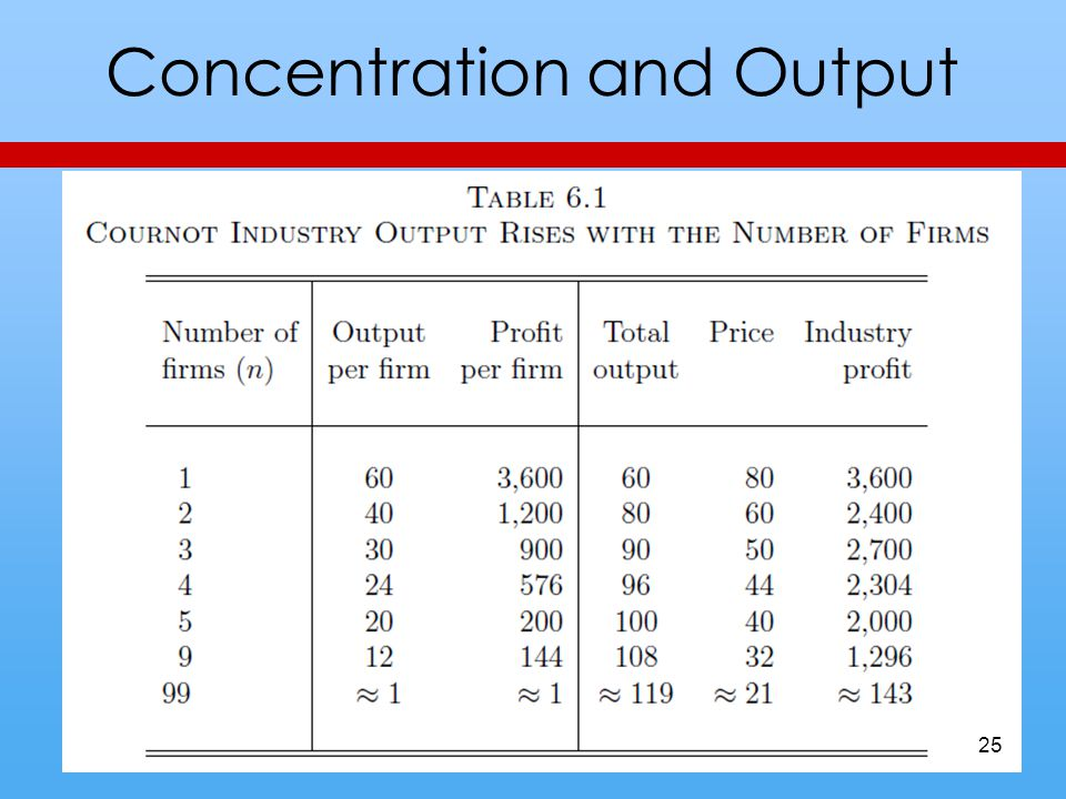 Concentration and Output 25