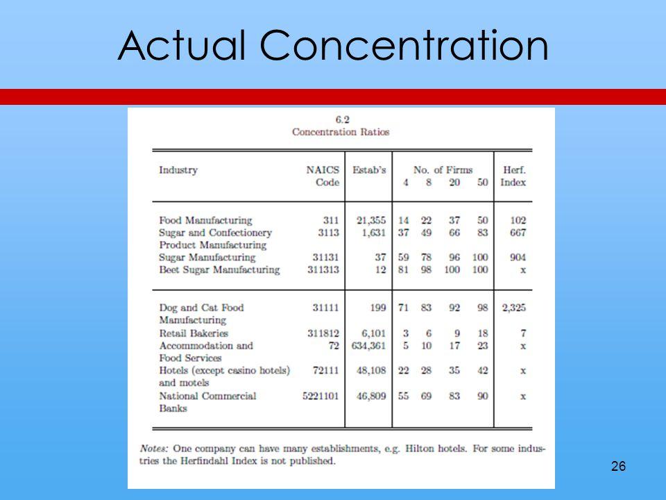 Actual Concentration 26