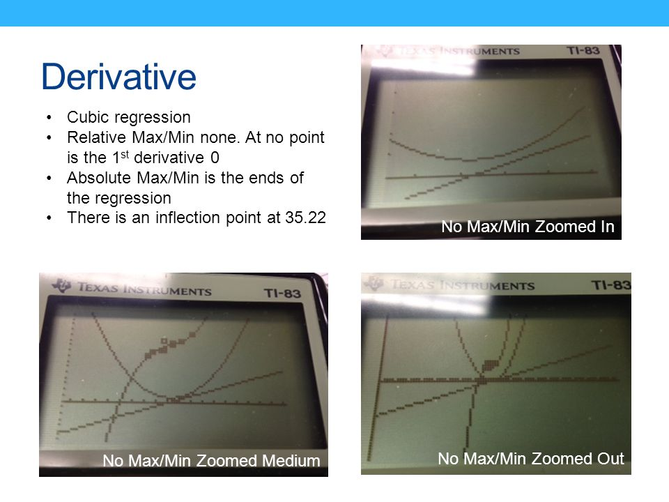 Derivative No Max/Min Zoomed Medium No Max/Min Zoomed Out Cubic regression Relative Max/Min none.