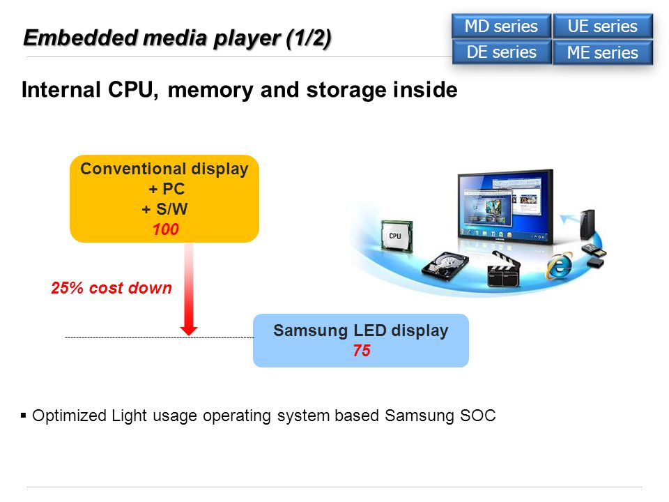 Embedded media player (1/2) Internal CPU, memory and storage inside 25% cost down Conventional display + PC + S/W 100 Samsung LED display 75 Optimized Light usage operating system based Samsung SOC DE series ME series UE series MD series
