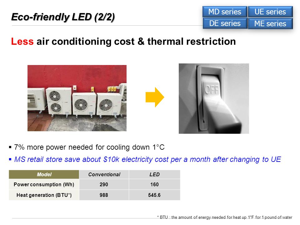 Eco-friendly LED (2/2) ModelConventionalLED Power consumption (Wh)290160 Heat generation (BTU*)988545.6 * BTU : the amount of energy needed for heat up 1°F for 1 pound of water MS retail store save about $10k electricity cost per a month after changing to UE 7% more power needed for cooling down 1°C Less air conditioning cost & thermal restriction DE series ME series UE series MD series