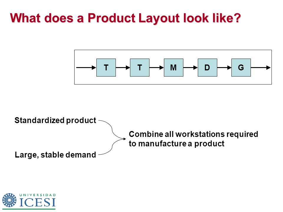 What does a Product Layout look like.