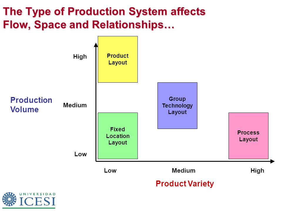The Type of Production System affects Flow, Space and Relationships… LowMediumHigh Low Medium High Product Variety Production Volume Fixed Location Layout Group Technology Layout Product Layout Process Layout