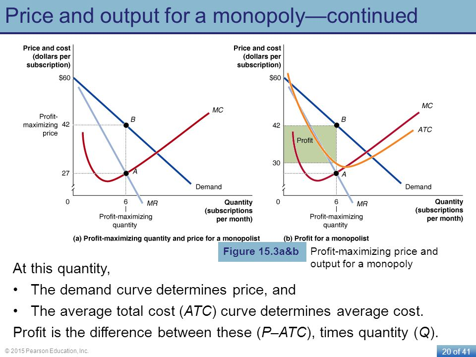 20 of 41 © 2015 Pearson Education, Inc. Price and output for a monopolycontinued At this quantity, The demand curve determines price, and The average