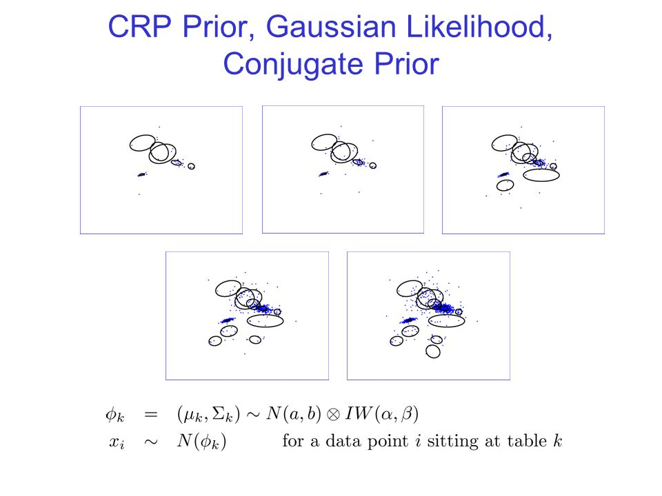 The CRP Prior Let denote a partition of the integers 1 through N, and let Then, under the CRP, we have: This function (the EPPF) is a function only of the cardinalities of the partition; this implies exchangeability