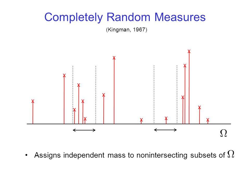 Completely Random Measures Consider a Poisson random measure on with rate function specified as a product measure Sample from this Poisson process and connect the samples vertically to their coordinates in (Kingman, 1967) xx x x x xx x x