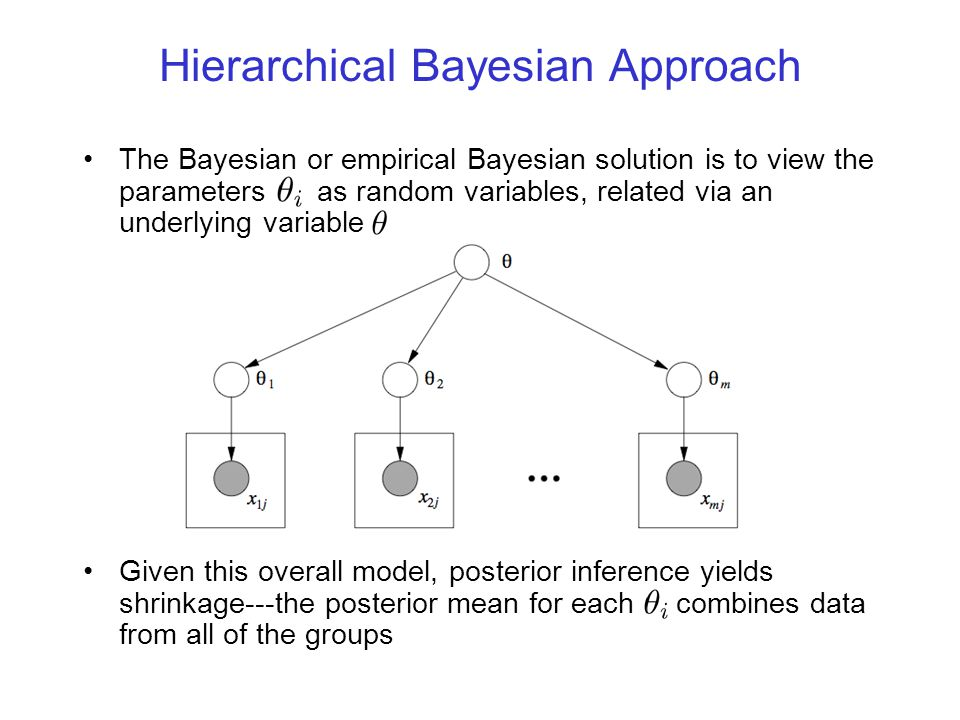 Hierarchical Modeling The plate notation: Equivalent to: