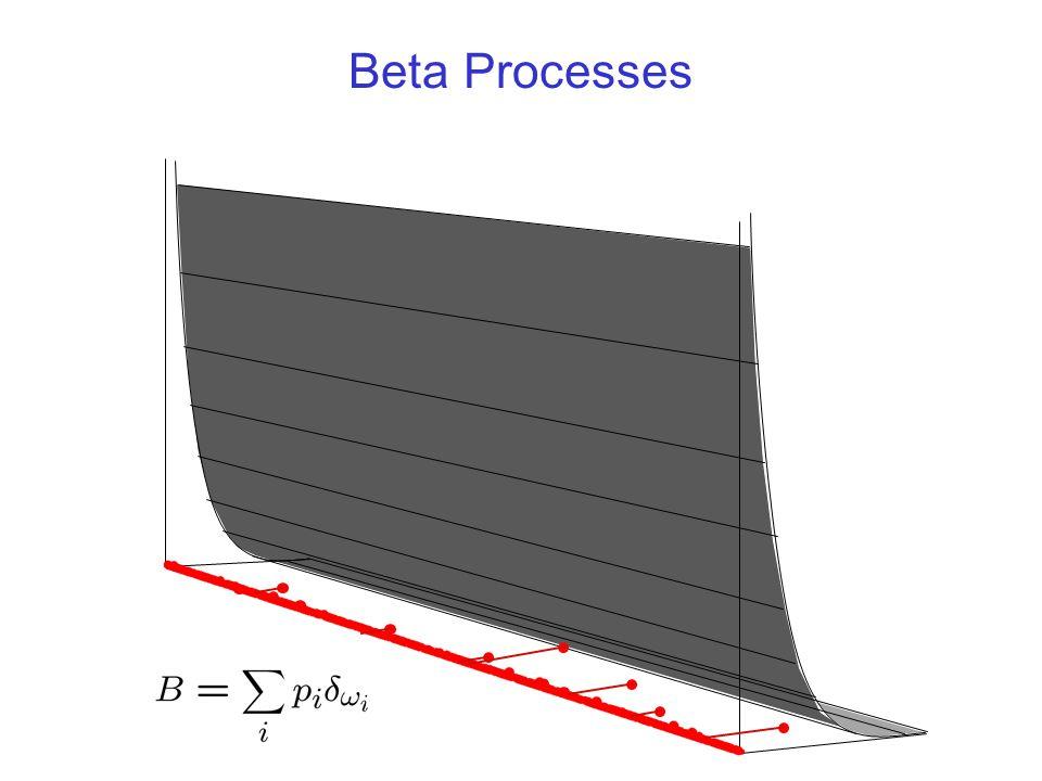 Beta Processes