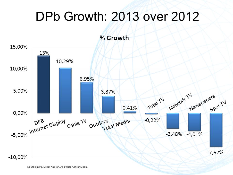 DPb Growth: 2013 over 2012 Spot TV Source: DPb, Miller Kaplan, All others Kantar Media