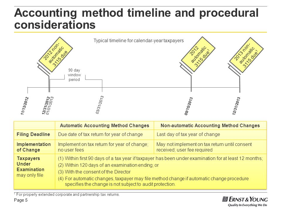 Page 5 Accounting method timeline and procedural considerations 2012 automatic 3115 due 1 1 For properly extended corporate and partnership tax return