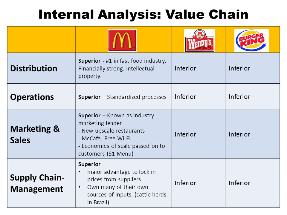 Internal Analysis: Value Chain Distribution Superior - #1 in fast food industry.