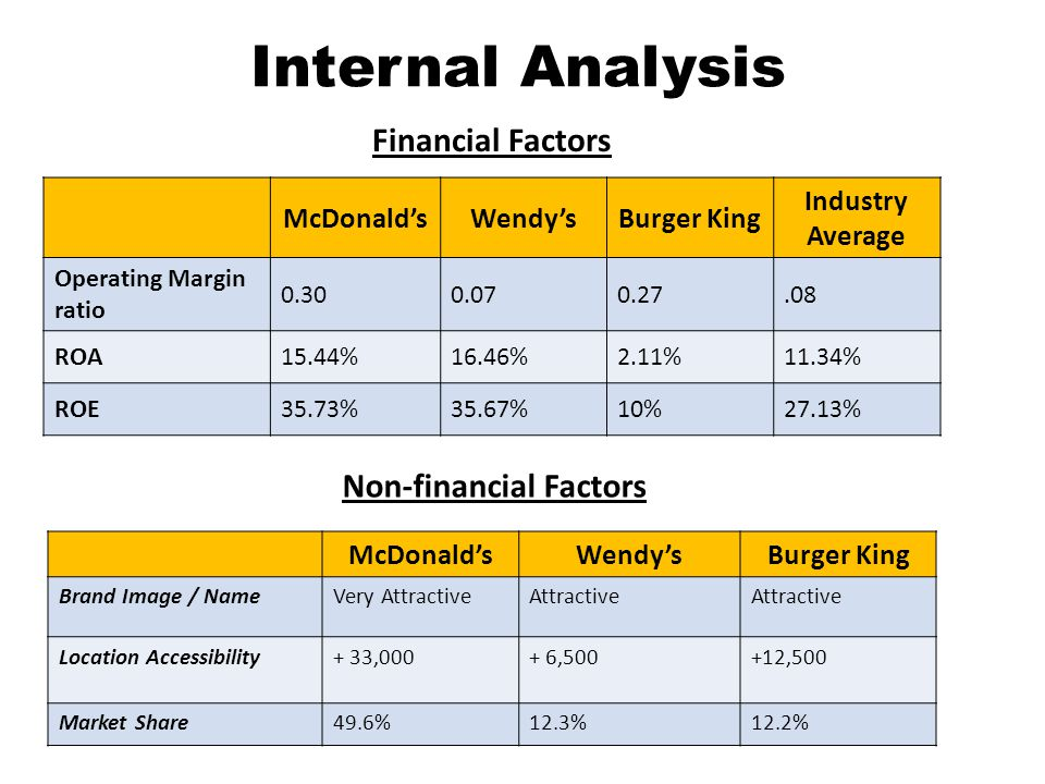 Internal Analysis Financial Factors McDonaldsWendysBurger King Industry Average Operating Margin ratio 0.300.070.27.08 ROA15.44%16.46%2.11%11.34% ROE35.73%35.67%10%27.13% Non-financial Factors McDonaldsWendysBurger King Brand Image / NameVery AttractiveAttractive Location Accessibility+ 33,000+ 6,500+12,500 Market Share49.6%12.3%12.2%