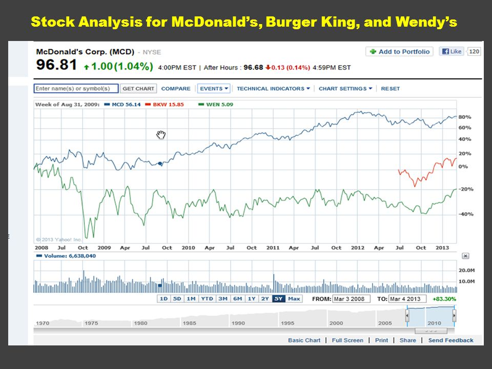 Stock Analysis for McDonalds, Burger King, and Wendys
