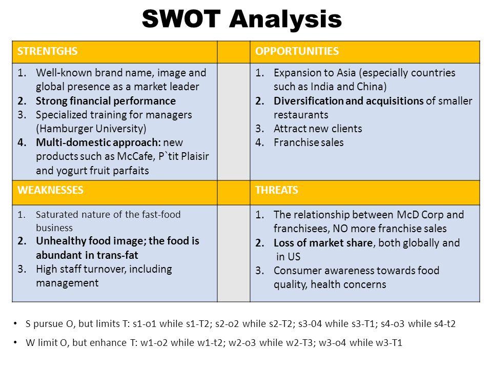 SWOT Analysis S pursue O, but limits T: s1-o1 while s1-T2; s2-o2 while s2-T2; s3-04 while s3-T1; s4-o3 while s4-t2 W limit O, but enhance T: w1-o2 while w1-t2; w2-o3 while w2-T3; w3-o4 while w3-T1 STRENTGHSOPPORTUNITIES 1.Well-known brand name, image and global presence as a market leader 2.Strong financial performance 3.Specialized training for managers (Hamburger University) 4.Multi-domestic approach: new products such as McCafe, P`tit Plaisir and yogurt fruit parfaits 1.Expansion to Asia (especially countries such as India and China) 2.Diversification and acquisitions of smaller restaurants 3.Attract new clients 4.Franchise sales WEAKNESSESTHREATS 1.Saturated nature of the fast-food business 2.Unhealthy food image; the food is abundant in trans-fat 3.High staff turnover, including management 1.The relationship between McD Corp and franchisees, NO more franchise sales 2.Loss of market share, both globally and in US 3.Consumer awareness towards food quality, health concerns