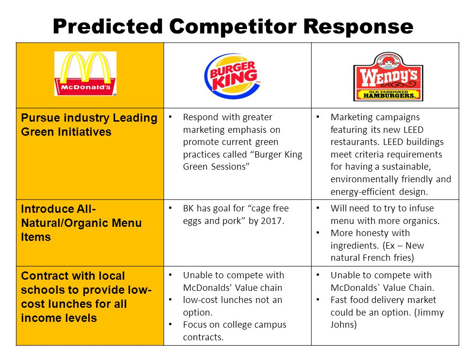 Predicted Competitor Response Pursue industry Leading Green Initiatives Respond with greater marketing emphasis on promote current green practices called Burger King Green Sessions Marketing campaigns featuring its new LEED restaurants.