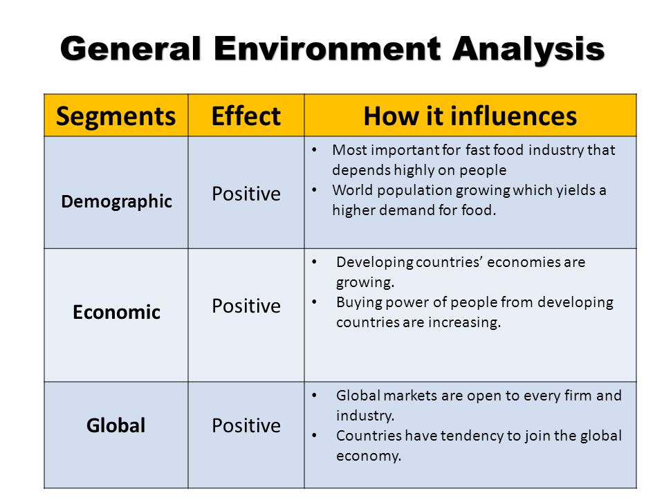 General Environment Analysis SegmentsEffectHow it influences Demographic Positive Most important for fast food industry that depends highly on people World population growing which yields a higher demand for food.