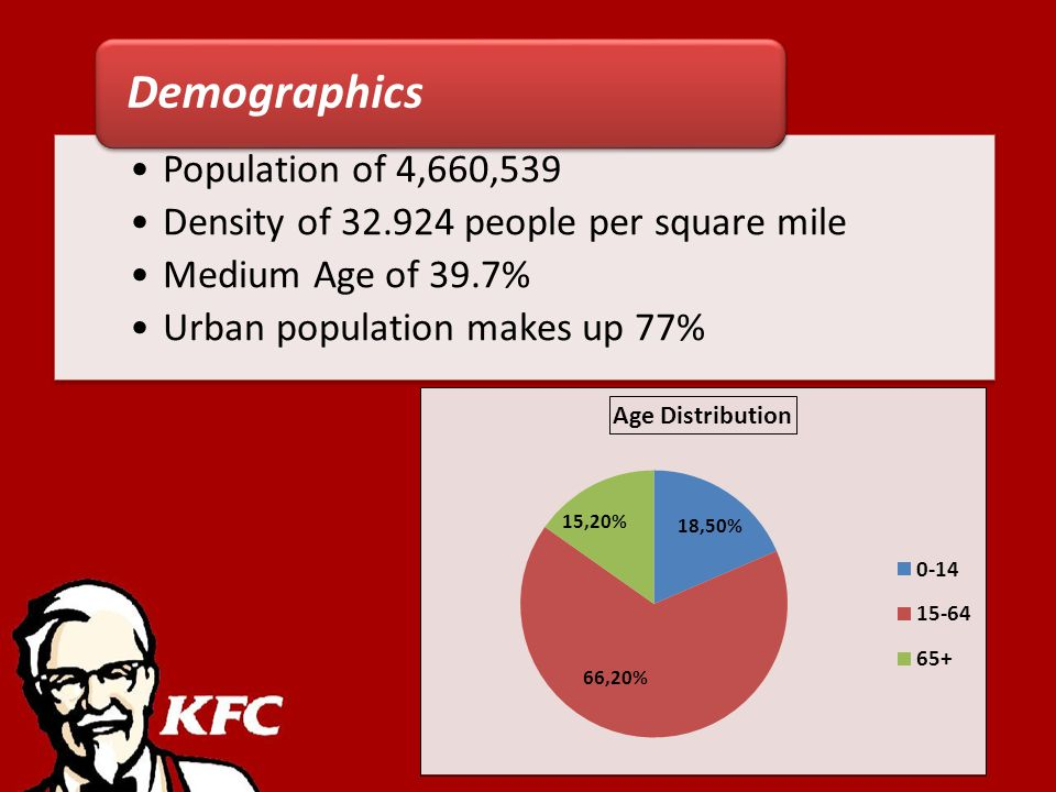 Population of 4,660,539 Density of 32.924 people per square mile Medium Age of 39.7% Urban population makes up 77% Demographics