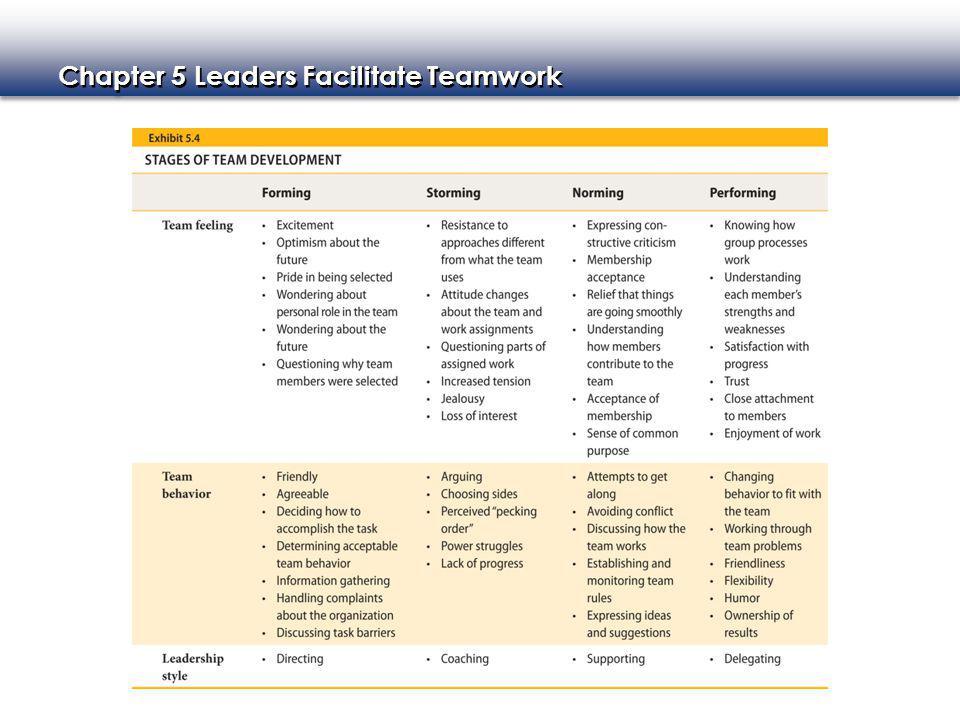 Chapter 5 Leaders Facilitate Teamwork